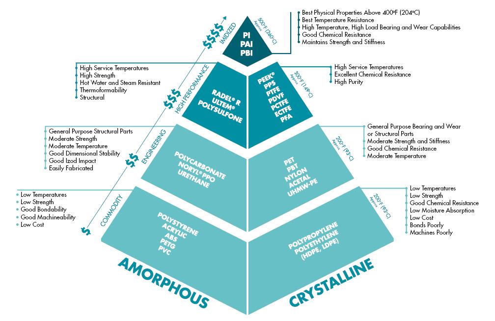 Plastics Pyramid